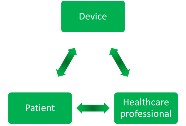 Diagram showing links between devices, healthcare professionals and patients