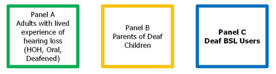 Panel A B and C includes a panel of Deaf BSL users