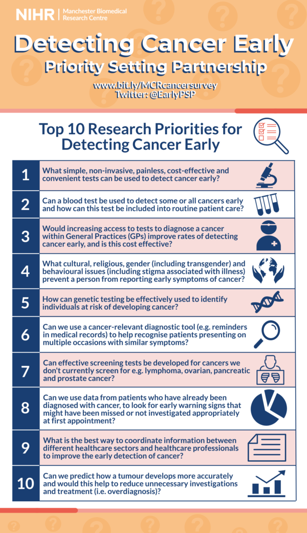 Image listing the Top 10 Research Priorities for Detecting Cancer Early. Website link: www.bit.ly/cancersurveymcr, Twitter: @EarlyPSP. The Top 10. 1. What simple, non-invasive, painless, cost-effective and convenient tests can be used to detect cancer early? 2. Can a blood test be used to detect some or all cancers early and how can this test be included into routine patient care? 3. Would increasing access to tests to diagnose a cancer within General Practices (GPs) improve rates of detecting cancer early, and is this cost effective? 4. What cultural, religious, gender (including transgender) and behavioural issues (including stigma associated with illness) prevent a person from reporting early symptoms of cancer? 5. How can genetic testing be effectively used to identify individuals at risk of developing cancer? 6. Can we use a cancer-relevant diagnostic tool (e.g. reminders in medical records) to help recognise patients presenting on multiple occasions with similar symptoms? 7. Can effective screening tests be developed for cancers we don't currently screen for e.g. lymphoma, ovarian, pancreatic and prostate cancer? 8. Can we use data from patients who have already been diagnosed with cancer, to look for early warning signs that might have been missed or not investigated appropriately at first appointment? 9. What is the best way to coordinate information between different healthcare sectors and healthcare professionals to improve the early detection of cancer 10. Can we predict how a tumour develops more accurately and would this help to reduce unnecessary investigations and treatment (i.e. overdiagnosis)?